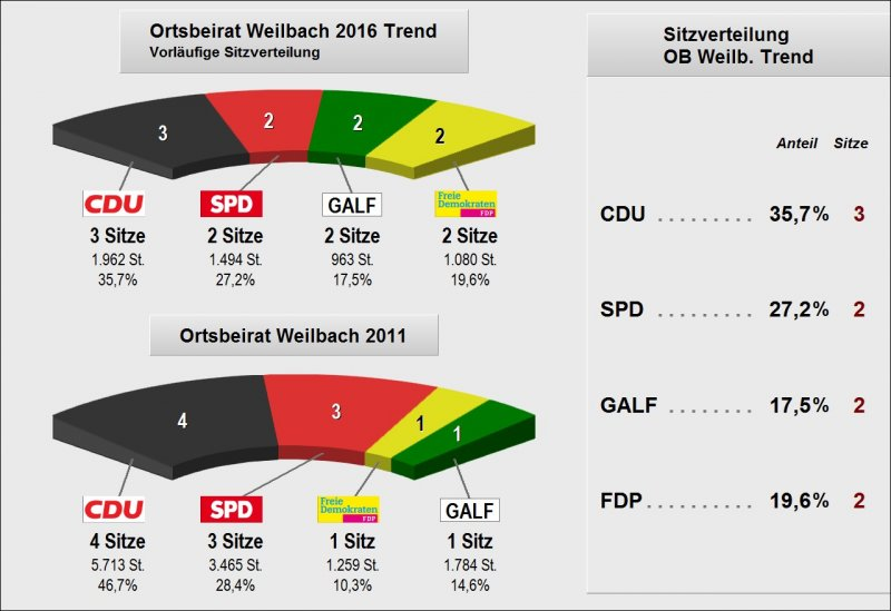 2016_OB Weilbach_Trendergebnis_Sitzverteilung