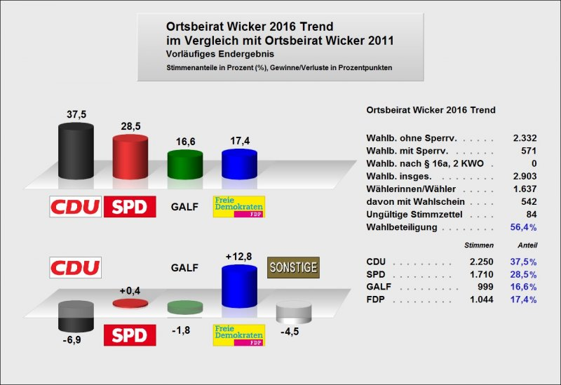 2016_OB Wicker_Trendergebnis
