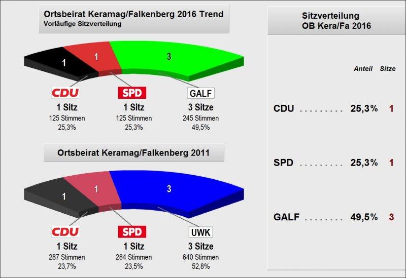2016_OB_KF_Trend_Sitzverteilung