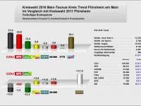 2016_Kreistag_Trendergebnis