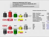 2016_OB Stadtmitte_Trendergebnis