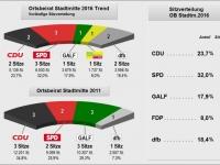 2016_OB Stadtmitte_Trendergebnis_Sitzverteilung
