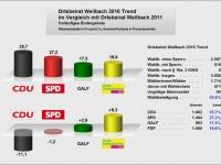 2016_OB Weilbach_Trendergebnis