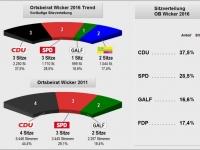 2016_OB Wicker_Trendergebnis_Sitzverteilung