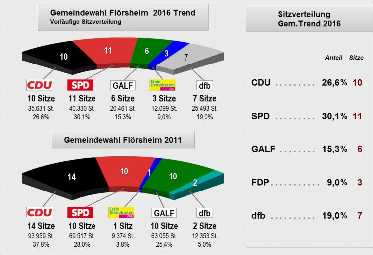 2016_STVV_Trendergebnis_Sitzverteilung