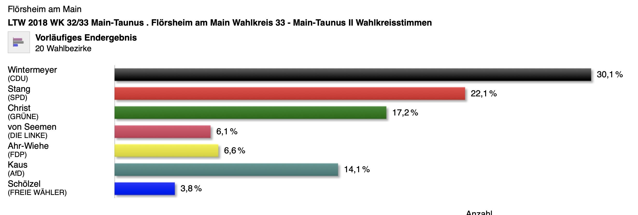 Landtagswahl: Auch am Untermain regiert der Hessentrend