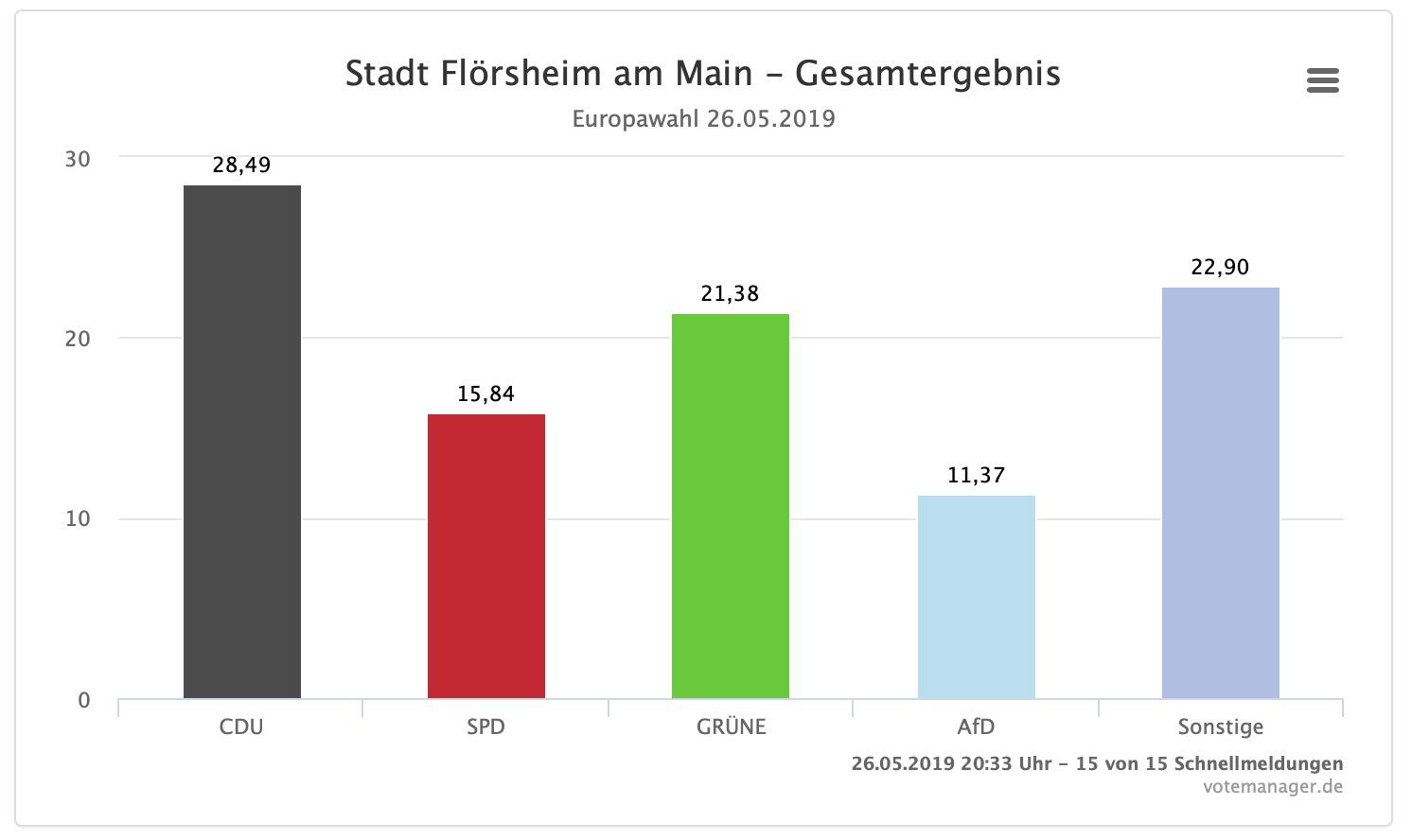 Flörsheimer Europawahlergebnis 2019