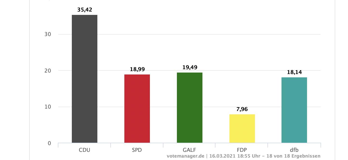 Main-Spitze: CDU, Galf und Freie Bürger sind die Gewinner